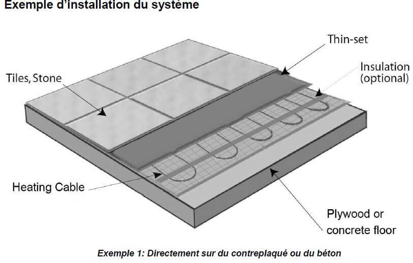 m/² Set 1,5m/² Solution de chauffage efficace et d/économie d/énergie de la maison Calorique Chauffage au sol 100cm 220W